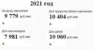 Прожиточный минимум по Республике Адыгея